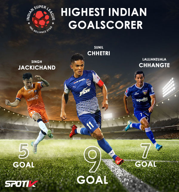 Highest Indian Goalscorer.