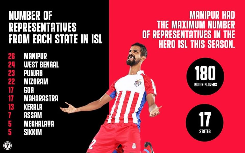 Number of players form each state in Indian Super League.