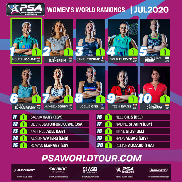 Squash - PSA Women's World Ranking