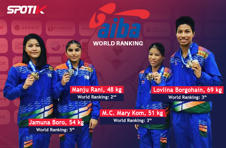 AIBA World Rankings of Indian Women Boxers.