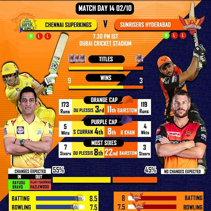 Chennai Super Kings vs Sunrisers Hyderabad, Head to Head Records Stats