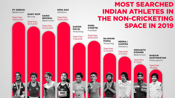 Most searched Indian athletes in the non -cricketing space