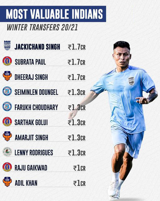 ISL Winter Transfers Roundup