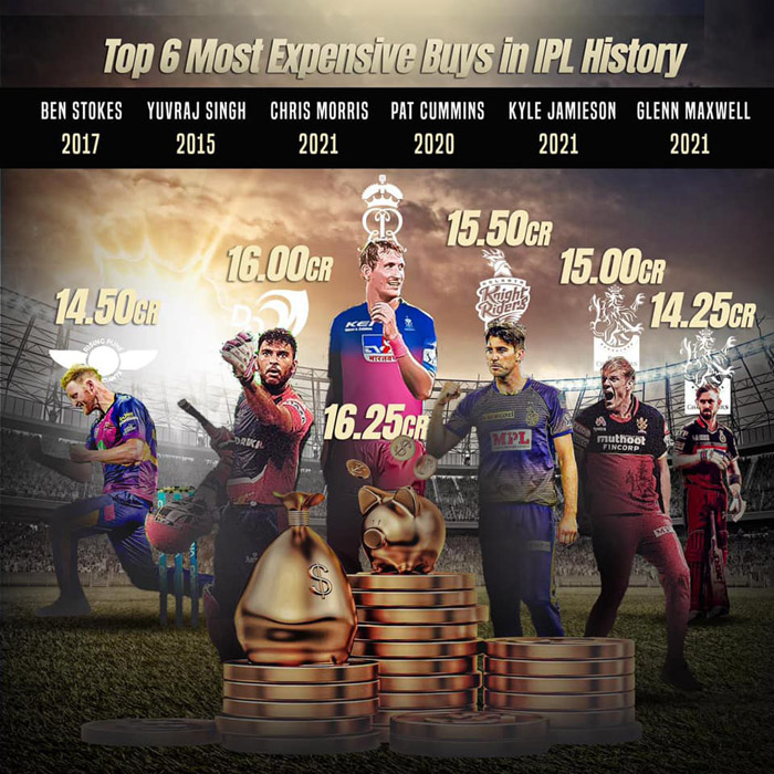 Top 6 Most Expensive Buys in IPL History