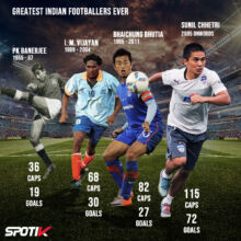 Highest Goal Scorers in India National Team History