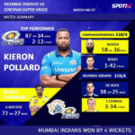Brilliant Pollard gives Mumbai Indians a thrilling four-wicket win over CSK