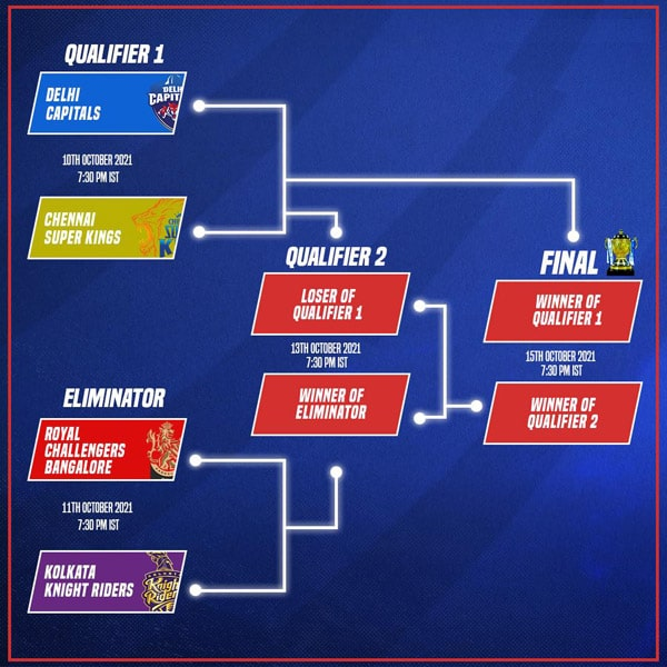IPL 2021 Playoff fixtures and structure: Who faces whom in Qualifier 1, Qualifier 2, Eliminator and final